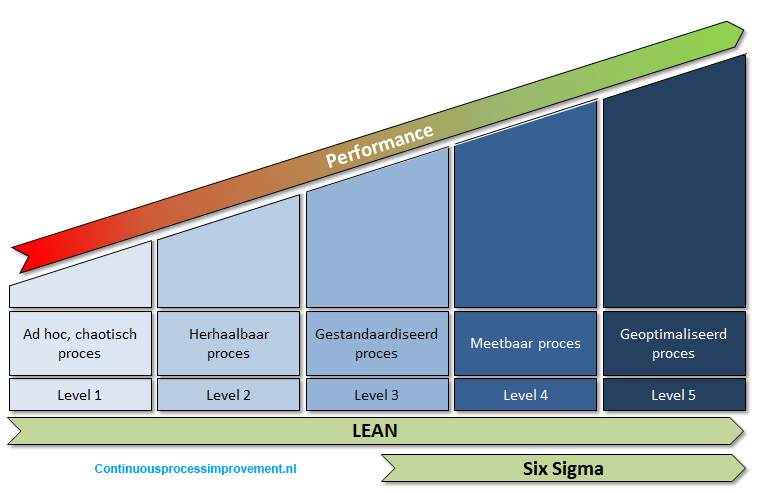 Process maturity model icm Lean Six Sigma