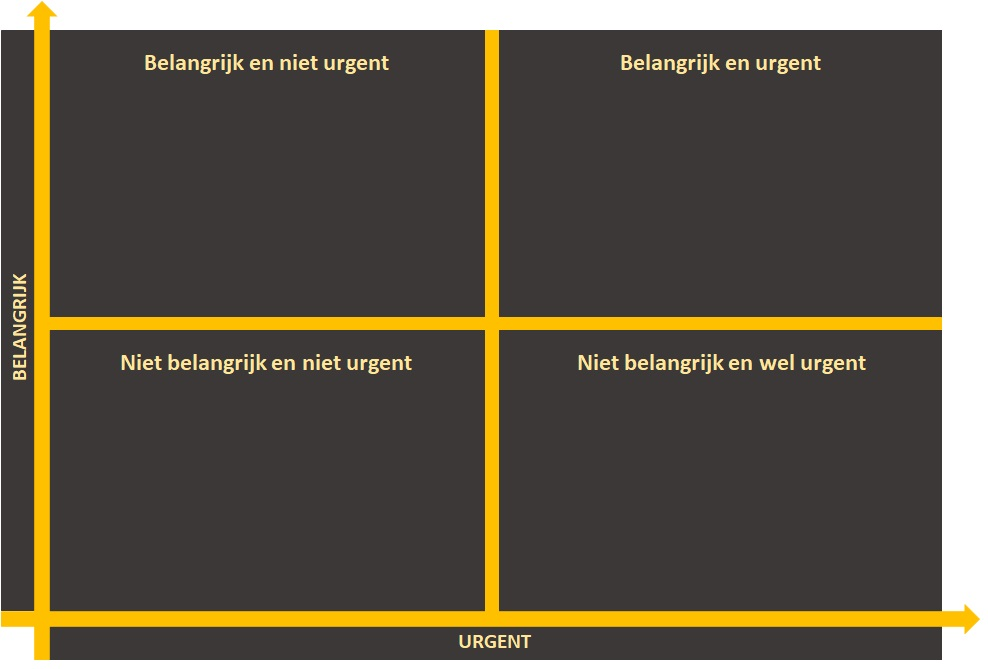 De Urgent / Important matrix
